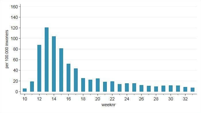 Aantal patiënten met COVID-19-achtige klachten bij de huisarts vrij stabiel